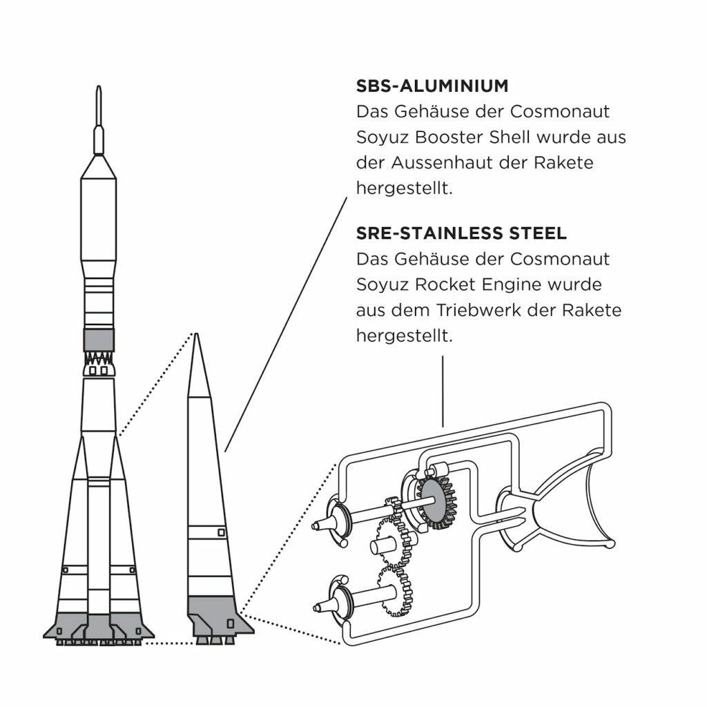 Raketenteile die für Werenbach Uhren verwendet werden